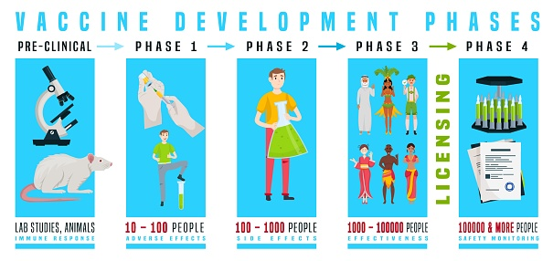 Vaccine production infographics