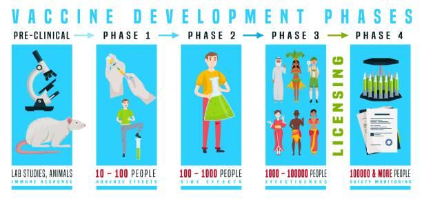 疫苗生產資訊圖 - medical technology 幅插畫檔、美工圖案、卡通及圖標