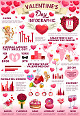 Holiday infographics of Valentines day and celebration statistics. Vector gifts, sale charts and history information in world map, sweets and rings sale info