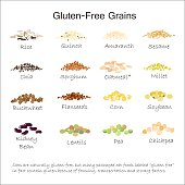 A variety of gluten free grains. Buckwheat, amaranth, rice, millet, sorghum, quinoa, chia seeds, flax seeds, sezam, oatmeal, legumes. Vector illustration