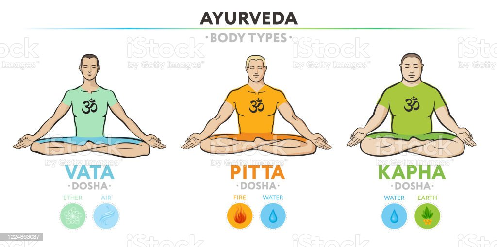 Vata Pitta And Kapha Doshas Ectomorph Mesomorph And Endomorph Ayurvedic Physical Constitution Of Human Body Type Three Sitting Women Editable Vector Illustration For Yoga Design Stock Illustration Download Image Now Istock