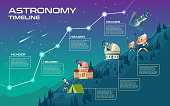 Vector astronomy timeline, mock up for infographic. Astronomical buildings to observe the sky, observatory, planetarium, satellite dishes, telescope. Cartoon background with stars, comets, meteorites