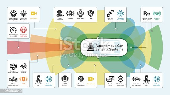 Vector autonomous self drive intelligent, car sensor control safety system infographic with glyph icons. Driverless smart vehicle advanced assistance remote technology symbols.