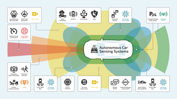 vector autonomous self drive intelligent, car sensor control safety system infographic with glyph icons. driverless smart vehicle advanced assistance remote technology symbols. - self driving cars stock illustrations, clip art, cartoons, & icons