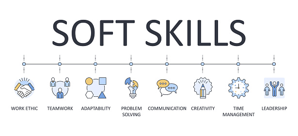Vector banner infographics soft skills. Editable icon outline. Interpersonal attributes workplace. Communication teamwork problem solving adaptability creativity leadership work ethic time management.