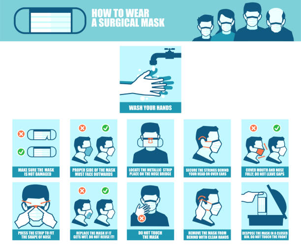 Vector banner of a step by step instruction of how correctly to wear a surgical mask during viral infection outbreak to prevent disease spreading Vector banner of a step by step instruction of how correctly to wear a surgical mask during viral infection outbreak to prevent disease spreading instructions stock illustrations
