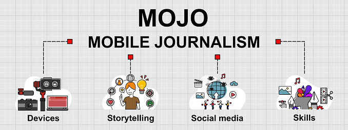 Vector banner of Mojo, That is mobile journalism.