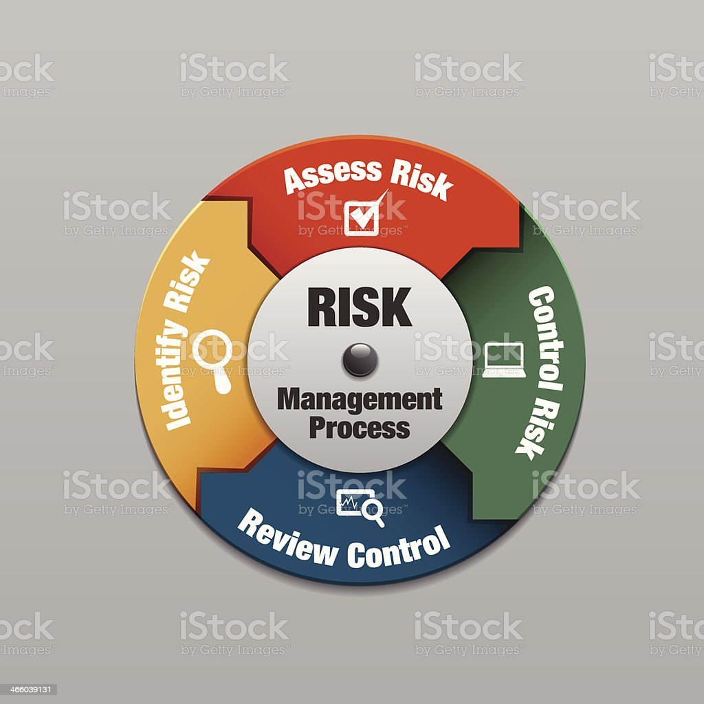 Vector design of a risk management process vector art illustration