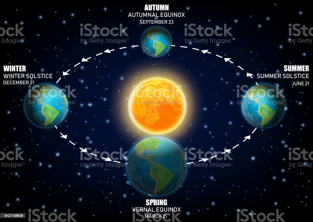 Vector Diagram Illustrating Earth Seasons Equinoxes And Solstices