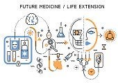 Vector flat graphic abstract process illustration of medical technologies in future, robotization, creogenesis, transplantation, eternal life. Concept for website header banner layout, presentation.
