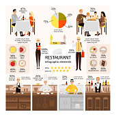 Restaurant team, visitors, food and drink vector infographic set with charts, diagrams. Chef, cook, manager, barista, serving staff, delivery man and people sitting at tables flat symbols, icons.