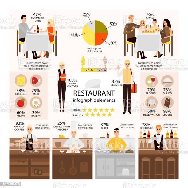 Vector flat set of restaurant infographic elements vector id847089376?b=1&k=6&m=847089376&s=612x612&h=ilcfufrujlyb8soe02gr44istktaxyizhm7ifo ahwm=