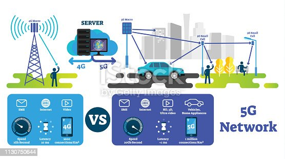 5G vector illustration. Fastest wireless internet compared with 4G network. Labeled explanation scheme with macro antenna, cells and servers. Smart city, self driving cars and IOT infrastructure.