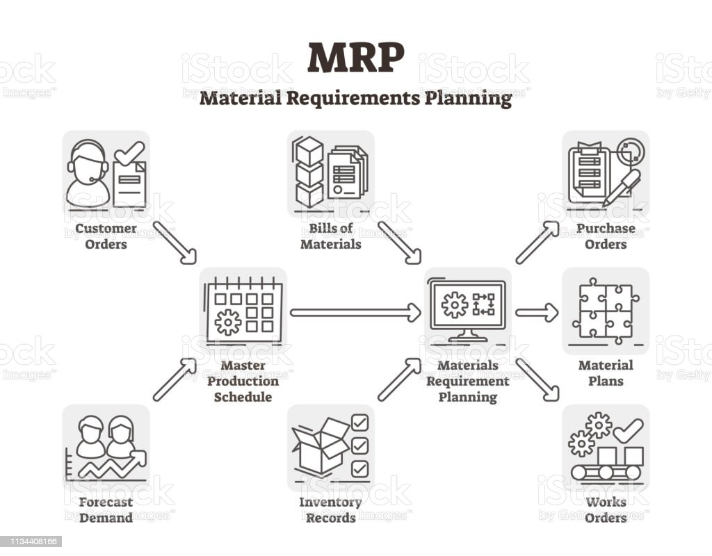 mrp vector illustration  labeled material requirements planning system   royalty-free mrp vector illustration