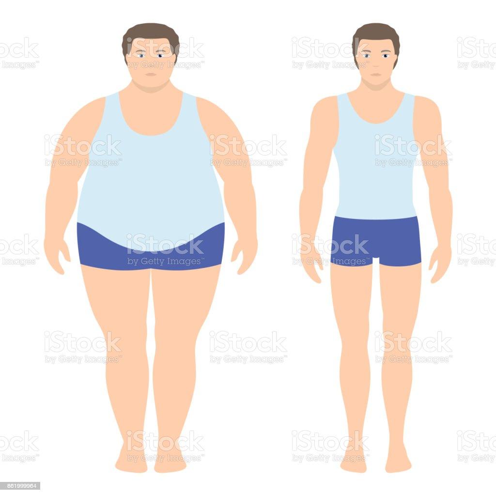 régime sport et perte de poids