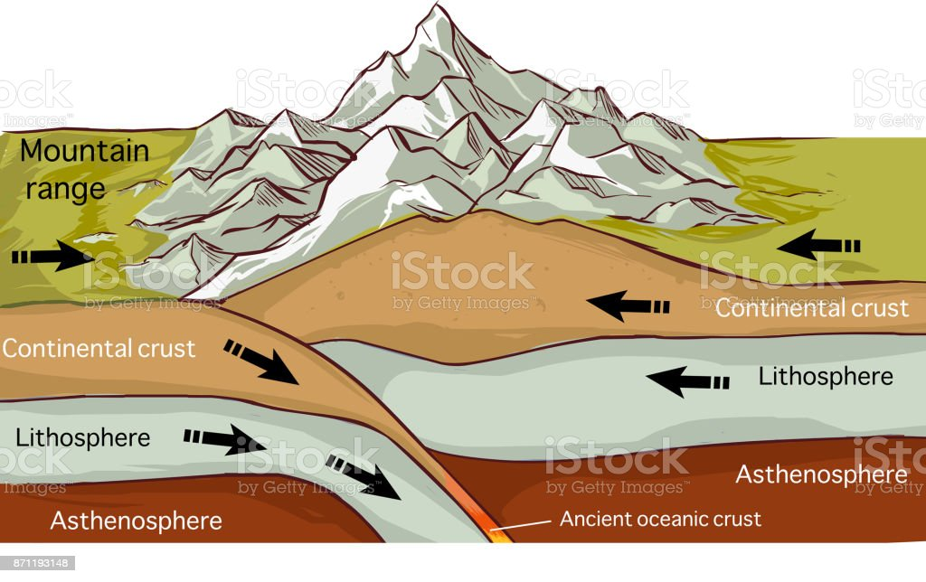 vector illustration of aPlate Tectonics Mountain Forming Drawing - Royalty-free Accidents and Disasters stock vector
