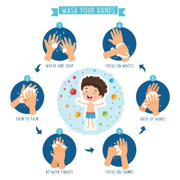 bildbanksillustrationer, clip art samt tecknat material och ikoner med vektor illustration av barn hygien - washing hands