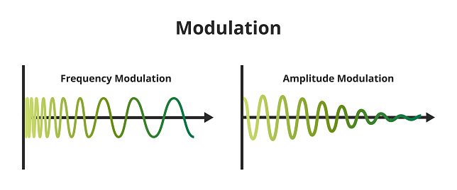 Vector illustration of frequency modulation FM and amplitude modulation AM isolated on white.