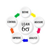 istock Vector illustration of Lean Six Sigma cycle for business productivity concept tools 1296984967