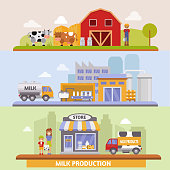Vector illustration of production stages and processing of milk from dairy farm to table healthy factory organic food delivery infographic