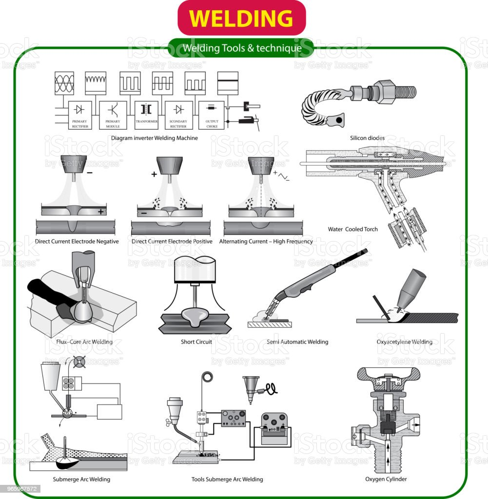 Vector illustration of Welding Tools royalty-free vector illustration of welding  tools stock vector art