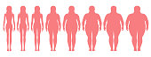 Vector illustration  of woman silhouettes with different  weight from anorexia to extremely obese. Female weight scale.