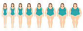 Vector illustration  of women with different  weight from anorexia to extremely obese. Female weight scale.