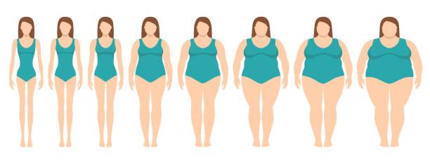 Vektor-Illustration von Frauen mit unterschiedlichen Gewichts an Magersucht zu stark übergewichtig. Weibliche Waage. – Vektorgrafik