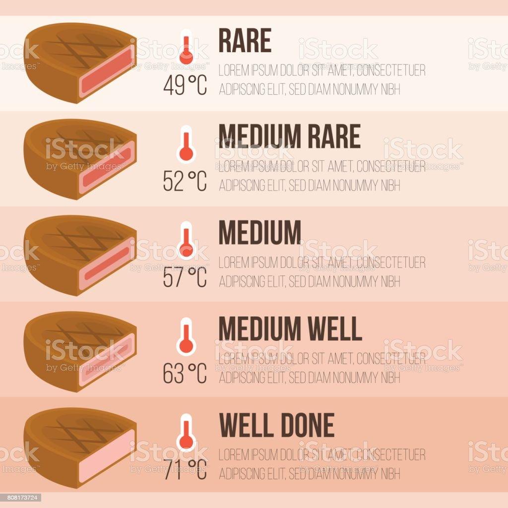 Vector info graphics steak and temperature vector art illustration