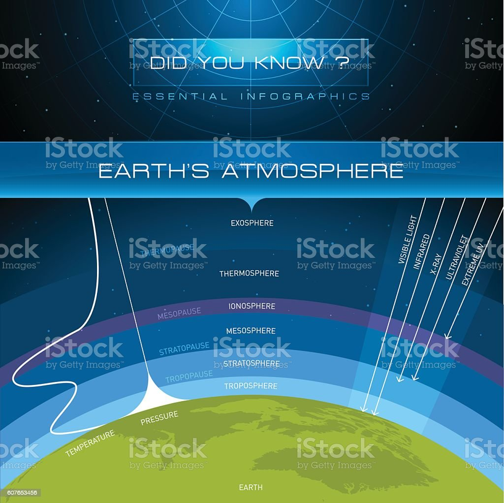 Vector Infographic - Earth's Atmosphere vector art illustration