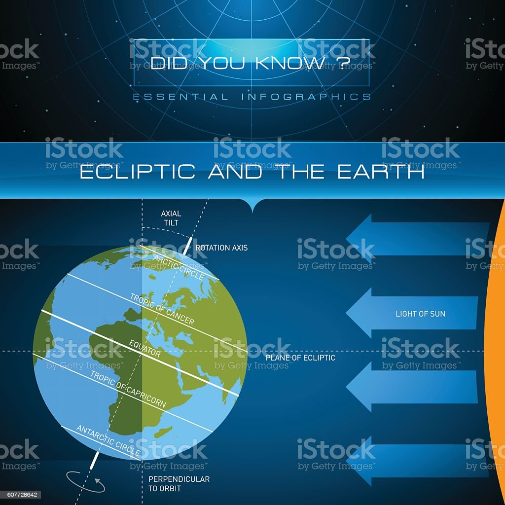 Vector Infographic - Ecliptic and the Earth vector art illustration
