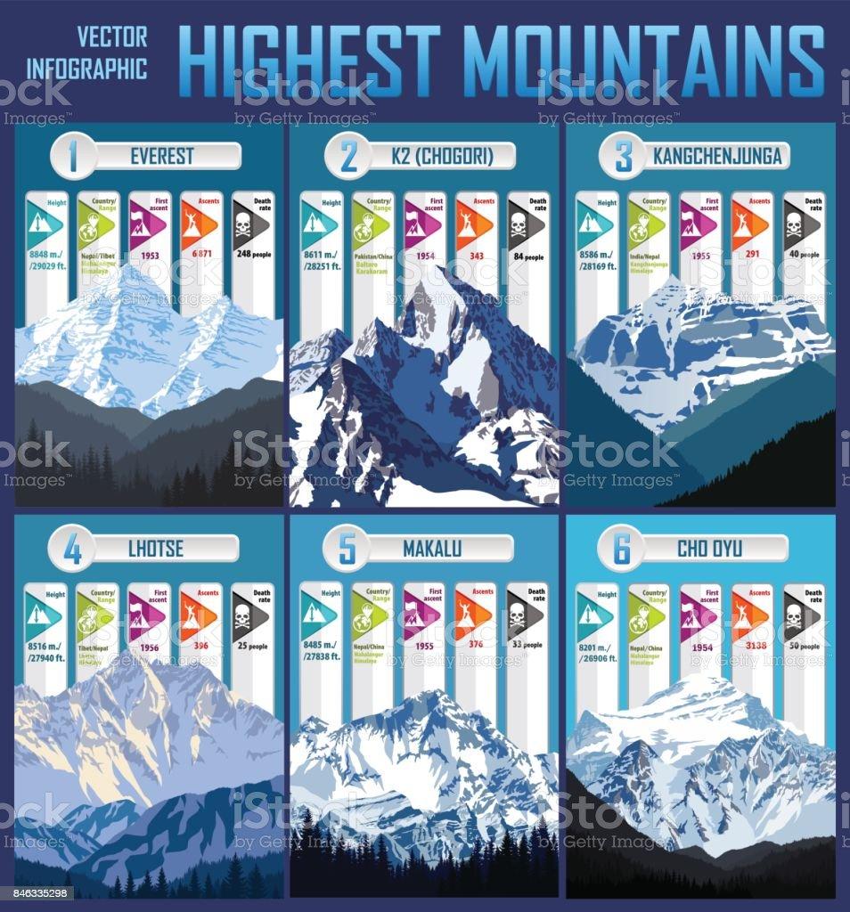 Vector infographic illustration highest mountains of the World vector art illustration