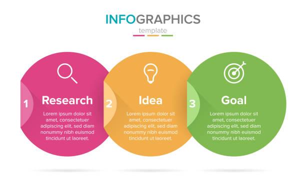 stockillustraties, clipart, cartoons en iconen met vector infographic label template met iconen. 3 opties of stappen. onderzoek, idee en doel. infographics voor business concept. kan worden gebruikt voor info graphics, flow charts, presentaties, websites. - infographic