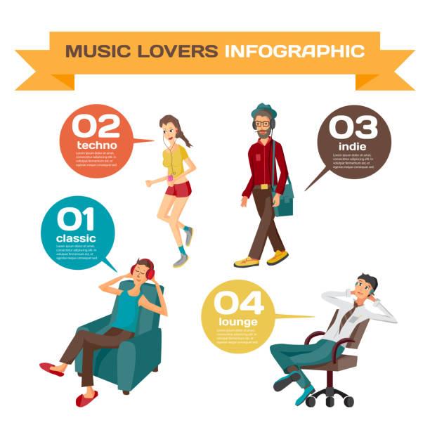 bildbanksillustrationer, clip art samt tecknat material och ikoner med vector infographic ställa platt design vilken musik lyssna på olika människor. - happy indie pop