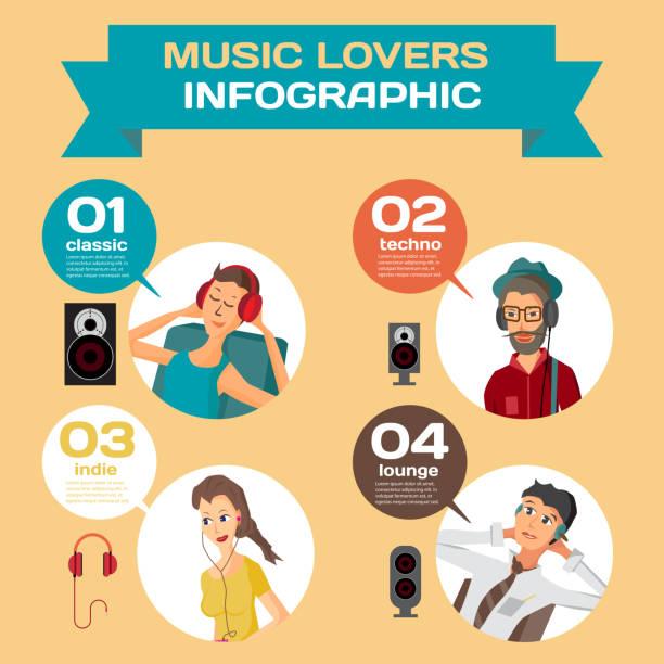 bildbanksillustrationer, clip art samt tecknat material och ikoner med vector infographic ställa platt design vilken musik lyssna på olika människor - happy indie pop