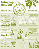 Olive oil and olives products vector infographics template on cooking oil consumption and health nutrition facts. Graphs and diagram elements of olives growing, production and consumer market analysis