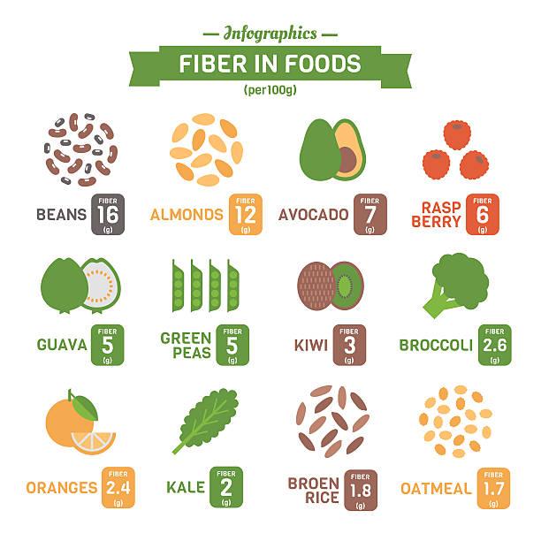 illustrations, cliparts, dessins animés et icônes de vecteur infographie de fibres des aliments - fibre