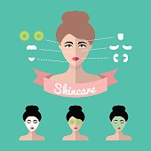 Vector infographics set of women icons with different cosmetic treatment facial masks in flat style.