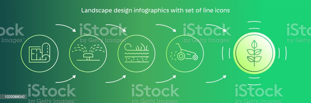 Vector Landscape Design Process And Landscaping Garden With Line