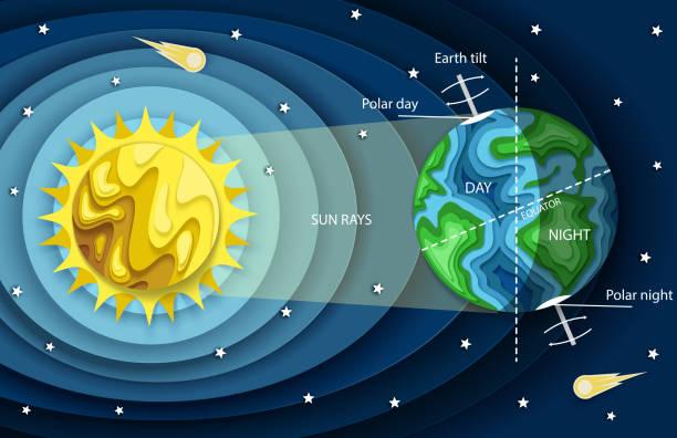 vector layered paper cut style earth day and night cycle diagram - oś czasu pomoc wizualna stock illustrations