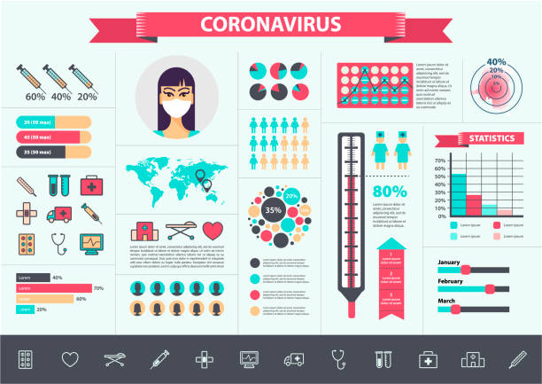 ilustrações de stock, clip art, desenhos animados e ícones de vector medical, coronavirus, virus infographics set. cov icons, elements, charts, banners - covid hospital