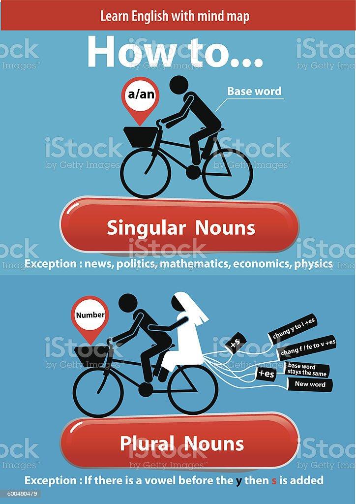 Vektor Von Lernen Sie Englisch Einzigartige Und Plural Substantive