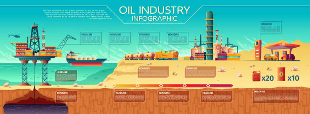 Vector oil industry infographics Offshore platform Vector oil industry presentation infographics. Offshore crude oil extraction, transportation, refinery plant. Illustration water oil rig drilling platform, fuel tanker ship rail tanks, car gas station oil and gas stock illustrations