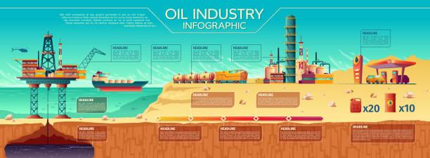 vector oil industry infographics offshore platform - industry infographics stock illustrations