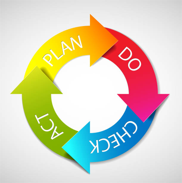 PDCA - Choices for Change Management Methodology