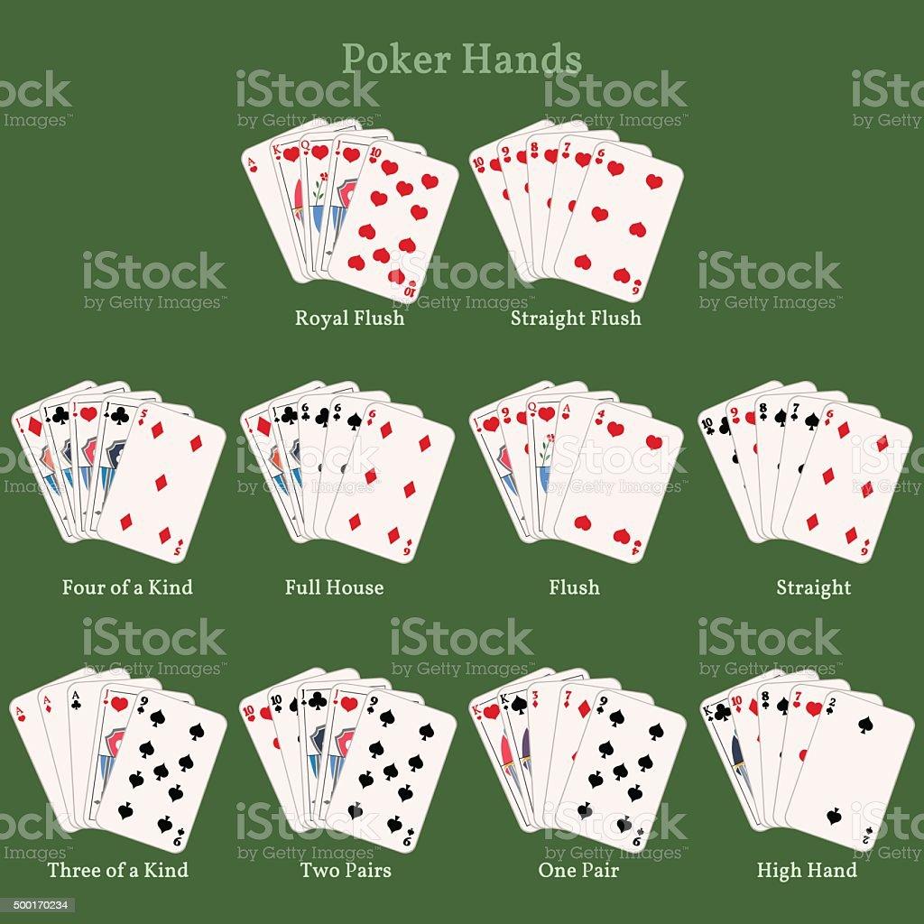 Poker Karten Kombinationen