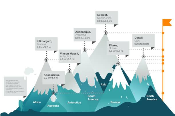 vector poster 7 mountains peaks of the earth. - szczyt górski stock illustrations