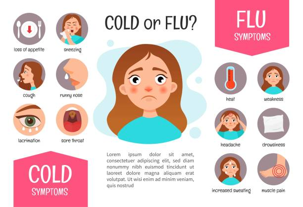 Vector poster Flu or a cold? Vector poster Flu or a cold? Symptoms of the disease.  Illustration of a cute girl. pneumonia stock illustrations