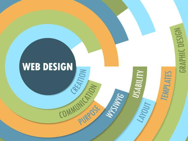 WEB DESIGN vector radial word cloud WEB DESIGN vector radial word cloud in pastel colors website design stock illustrations