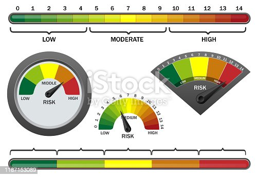 Vector realistic risk meter on white background. Risk indicator radial gauge scale with different color low, moderate, high levels.